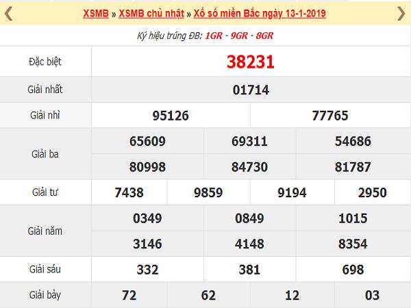 Phương pháp phân tích dự đoán kqxsmb ngày 15/01