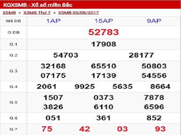 Thống kê KQXSMB ngày 06/08 chính xác tuyệt đối