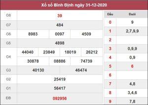 Dự đoán XSBDI 7/1/2021 chốt KQXS Bình Định thứ 5
