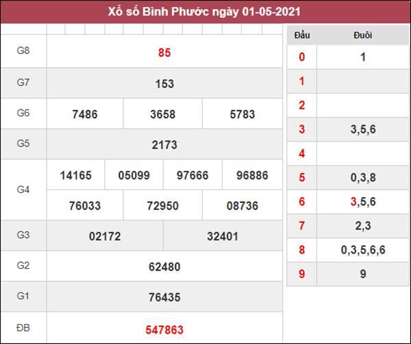 Dự đoán XSBP 8/5/2021 chốt KQXS Bình Phước thứ 7